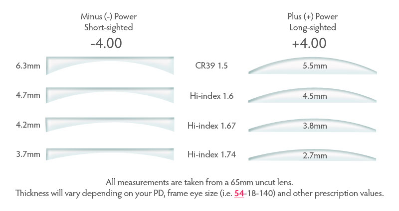 Lens thickness chart diagram for standard and high index prescription lenses